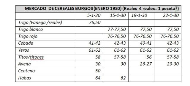cereales-enero-1930